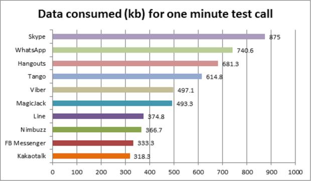 Data consumed